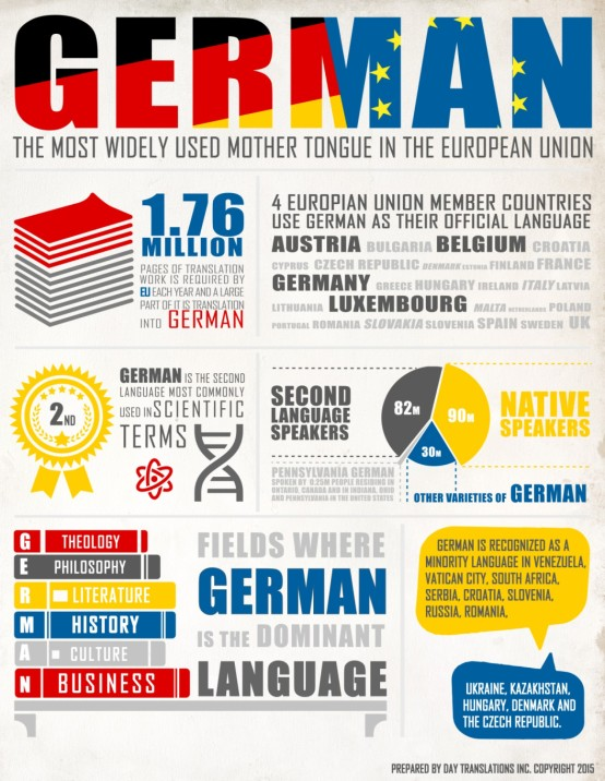 german-language-facts-and-statistics--world-language-guide_555f08d92a318_w1500